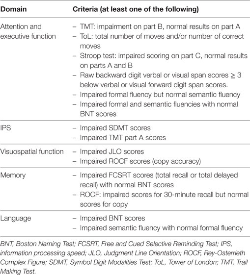 Frontiers Functional Components of Cognitive Impairment in