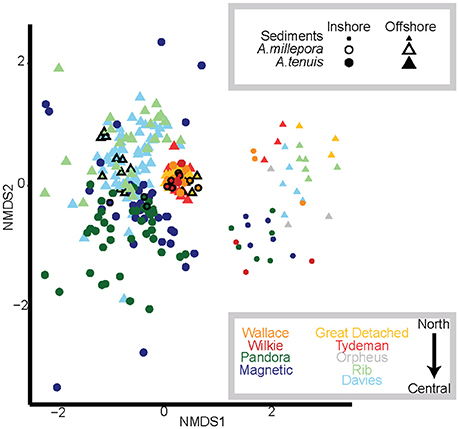 Frontiers Temperature and Water Quality-Related Patterns in