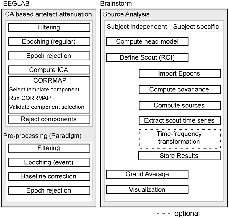 Frontiers Source-Modeling Auditory Processes of EEG Data Using