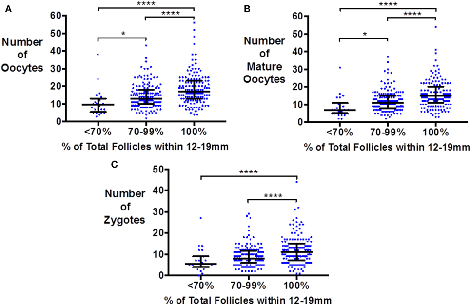 Frontiers Follicle Size on Day of Trigger Most Likely to Yield a