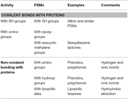 Frontiers Plant Secondary Metabolites Modulate Insect Behavior
