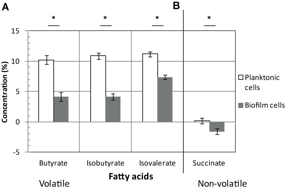 Frontiers Clostridium difficile Biofilm Remodeling Metabolism and
