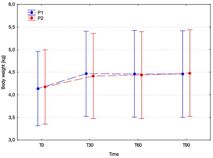 Frontiers Effects of Edible Treats Containing Ascophyllum nodosum