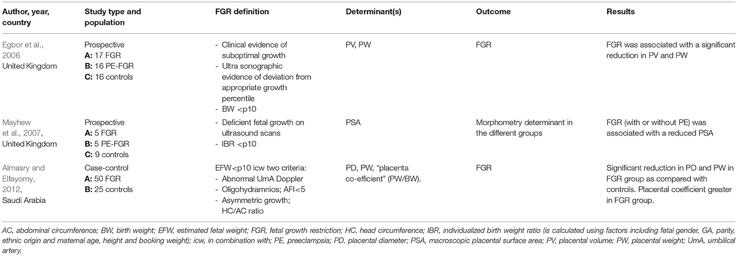 Frontiers The Possible Role of Placental Morphometry in the