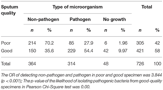 Frontiers The Quality of Sputum Specimens as a Predictor of