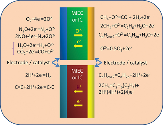 Frontiers Emerging electrochemical energy conversion and storage