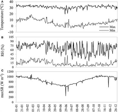 Frontiers Evaluation of Morpho-Physiological Traits Adjustment of