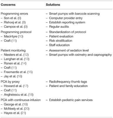 Frontiers in Pediatrics Pediatric Surgery