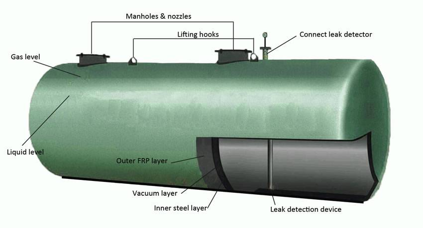 Double Wall Oil Tanks Do Well In Protecting Environment