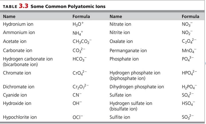 Chapter 3 Homework Packet - poly atomic ions chart