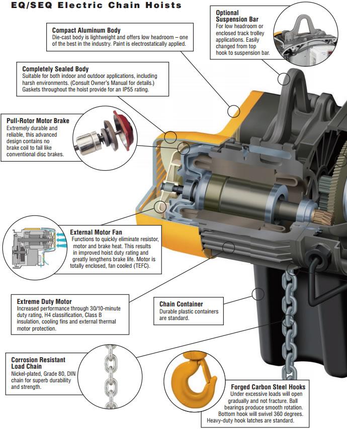 Harrington SEQ Series Electric Hoist, SEQP Electric Hoist, SEQG