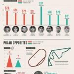 NASCAR Sprint Cup -V- Formula 1