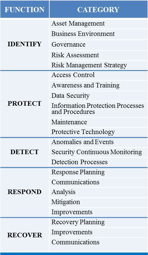 The NIST Cybersecurity Framework and the FTC Federal Trade Commission