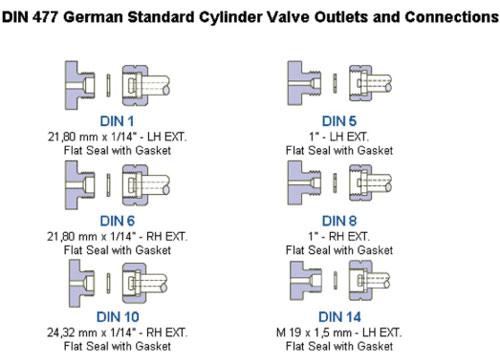 DIN477 German Standard Cylinder Valve Outlets  Connectors FTI Ltd