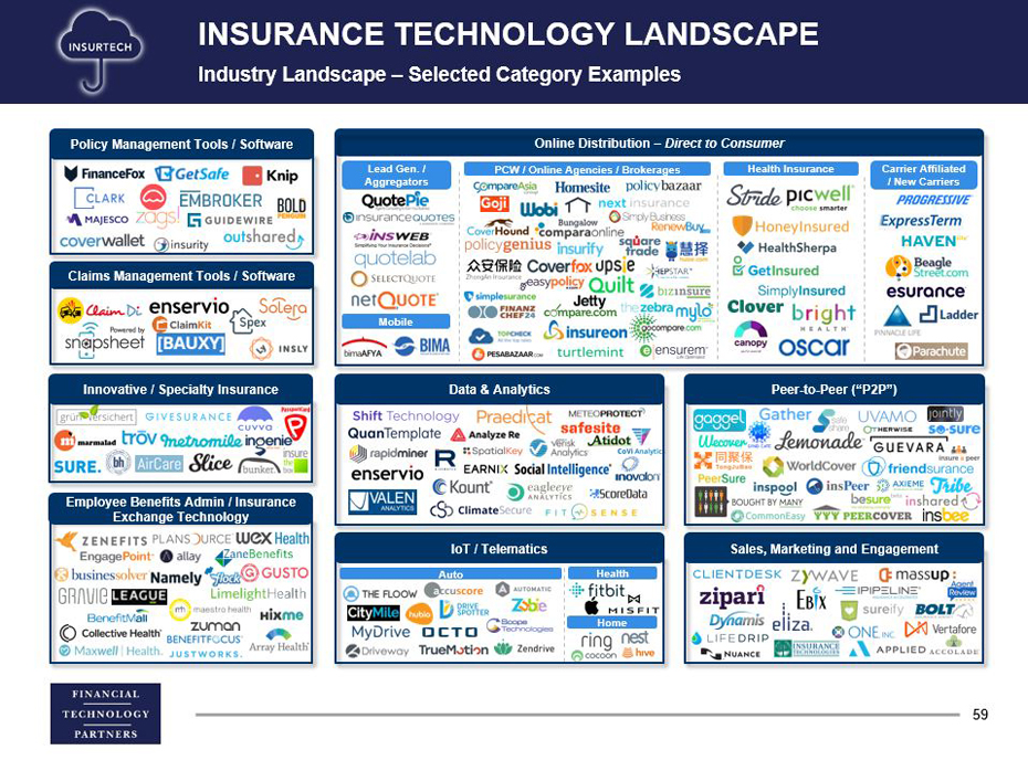 Claims Interstate Insurance Management Inc Ft Partners Financial Technology Investment Bank San