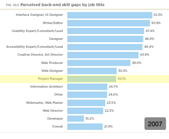 Perceived back end skill gaps by job title (2007)