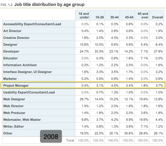 Job title distribution by age group (2008)