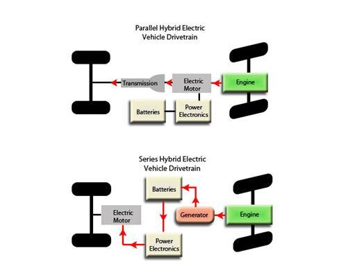 Hybrid Engine Diagram Power Of A Train Wiring Diagram