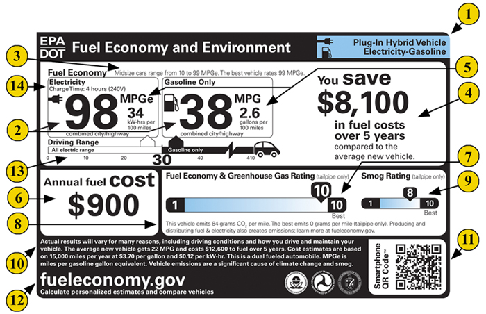 Learn More About the Fuel Economy Label for Plug-in Hybrid Electric