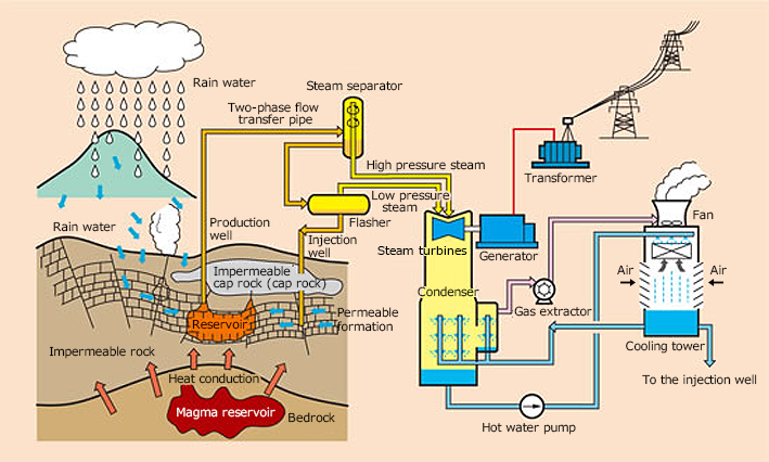 Geothermal Power Generation | Fuji Electric Global