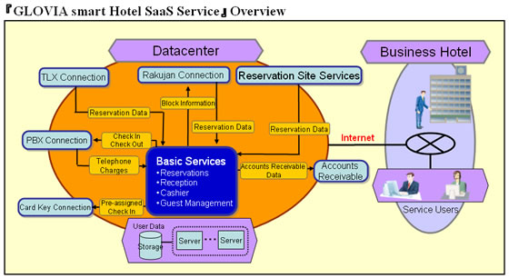 Fujitsu Launches SaaS-based Hotel Management and Reservations