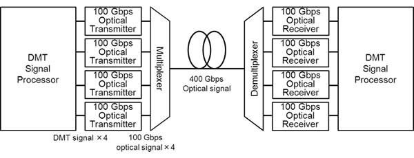 100 gbps integrated optical transceiver