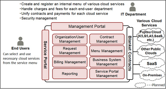 Fujitsu Launches Cloud Services Management Offering for Managed
