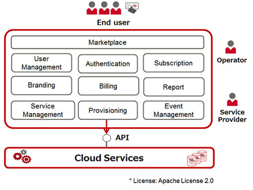 Fujitsu Releases Open-Source Software for Managing the Cloud - services catalogue examples