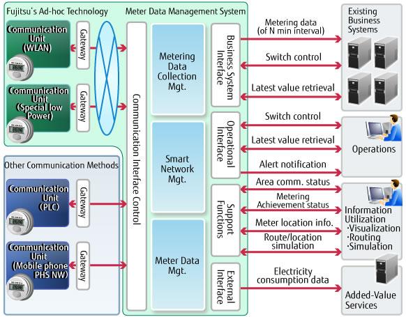 Smart Network Management Solution - Fujitsu Global
