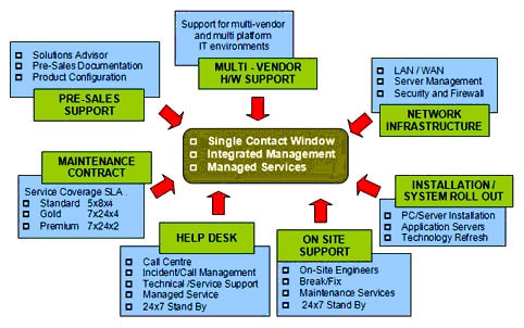 CT u2013 Infrastructure Services Our ICT (Information Communications - contract between two companies for services