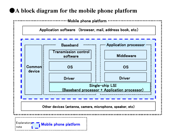 block diagram of 3g mobile phone