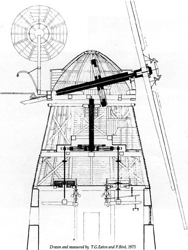 windmill diagram picture