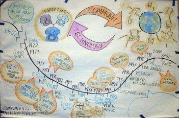 History of Online Community