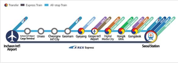 機場鐵路路線圖(AREX)