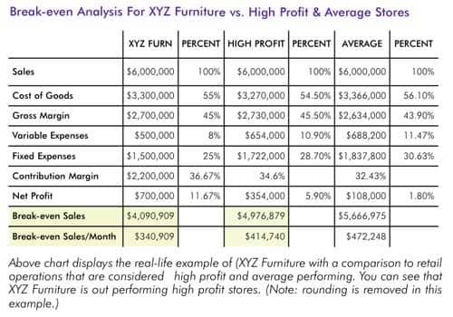 Retail Break Even Analysis Furniture World Magazine
