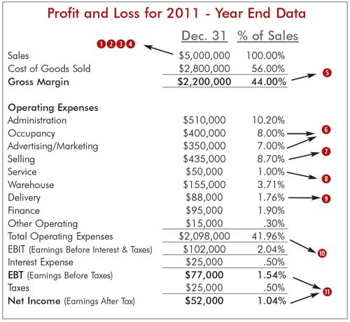Think Profit! In-Depth PL Analysis Furniture World Magazine - cost of sales analysis