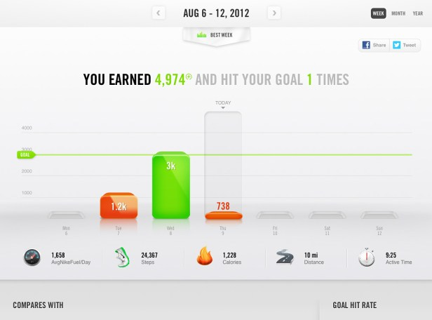 Nike+ Fuelband Dashboard using Trendlines