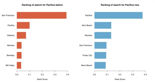 Change in location ranking score before and after normalization