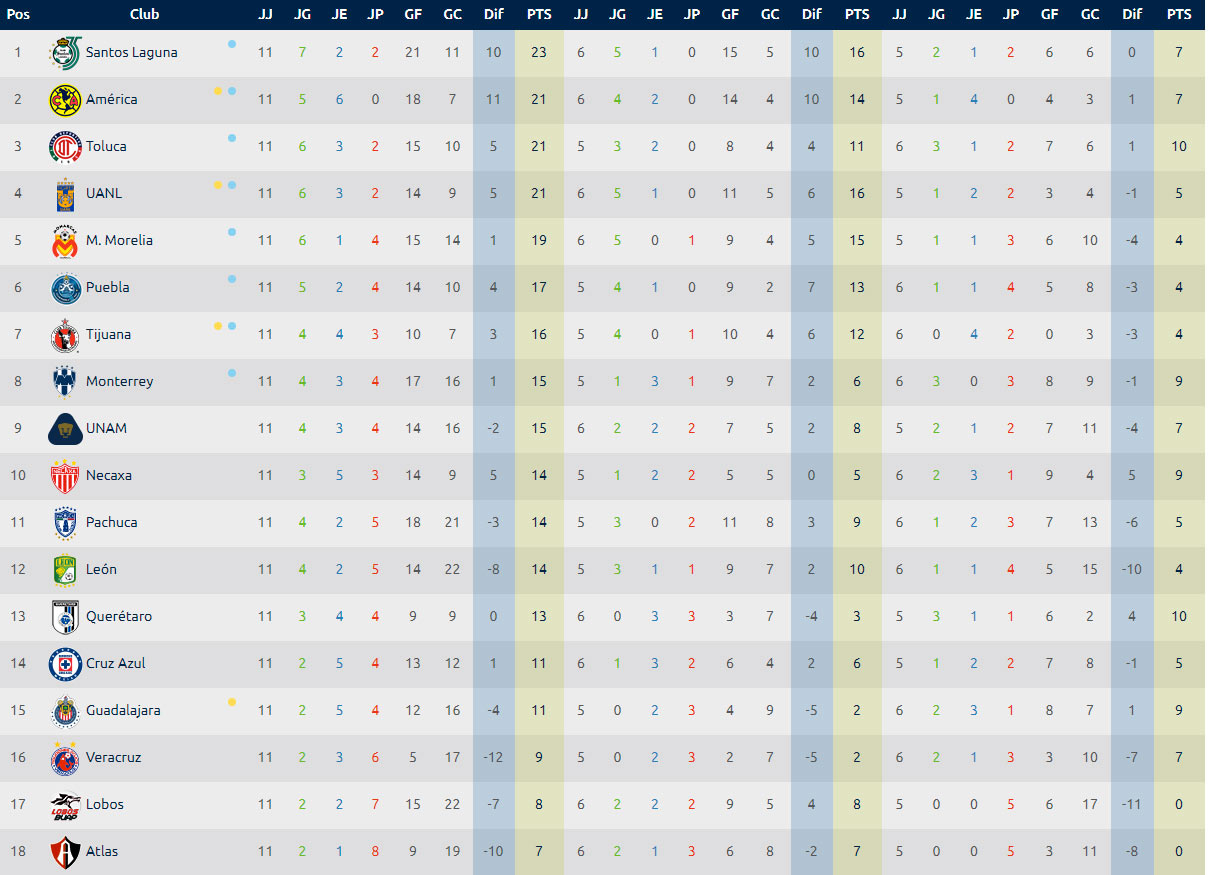 Estadisticas Liga Mx Tabla General Jornada 11 Clausura