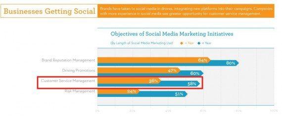 Kunden-support-als-Schwerpunkt-in-sozialen-Netzwerken