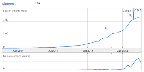 Pinterest DearchVolume laut Google Trends