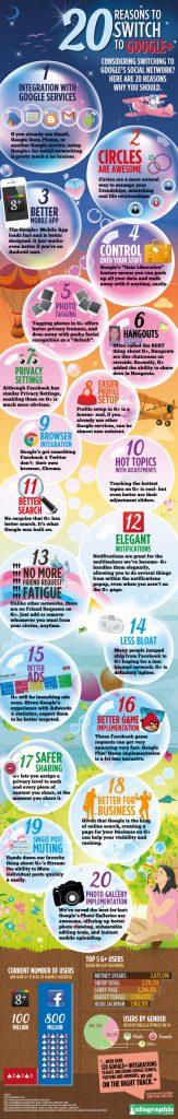 20 Gründe für Google+