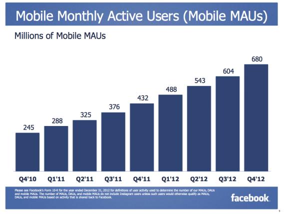 Facebook Mobile Nutzerzahlen