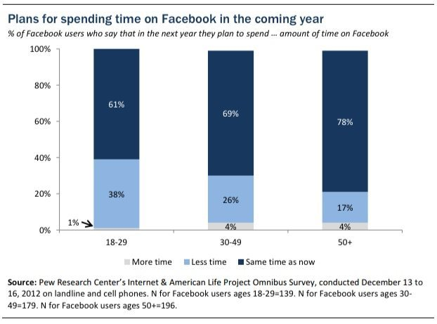 Plans-for-spending-time-on-Facebook-2013