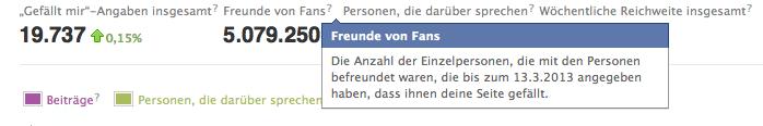 Facebook Seitenstatistiken - Freunde von Fans