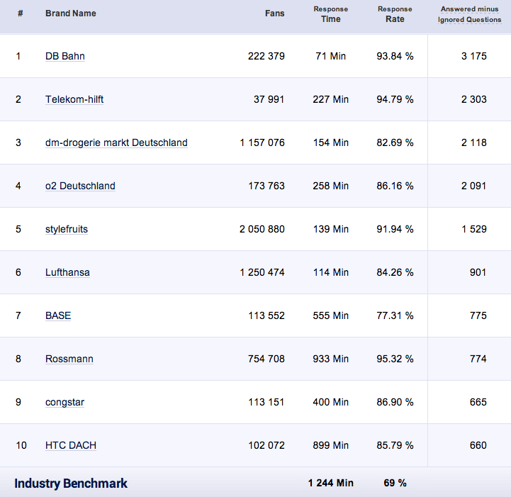 Benchmark - Community Management Facebook Deutschland