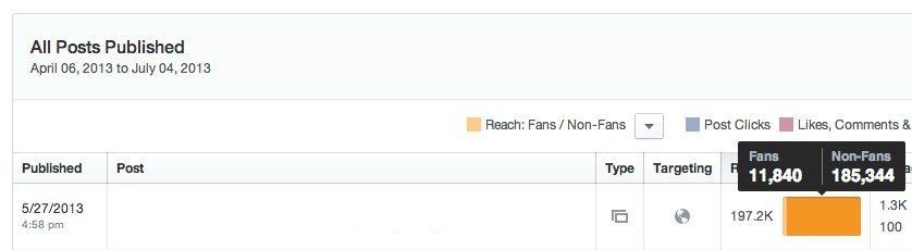 Reichweite Facebook Beiträge - Neue Statistiken