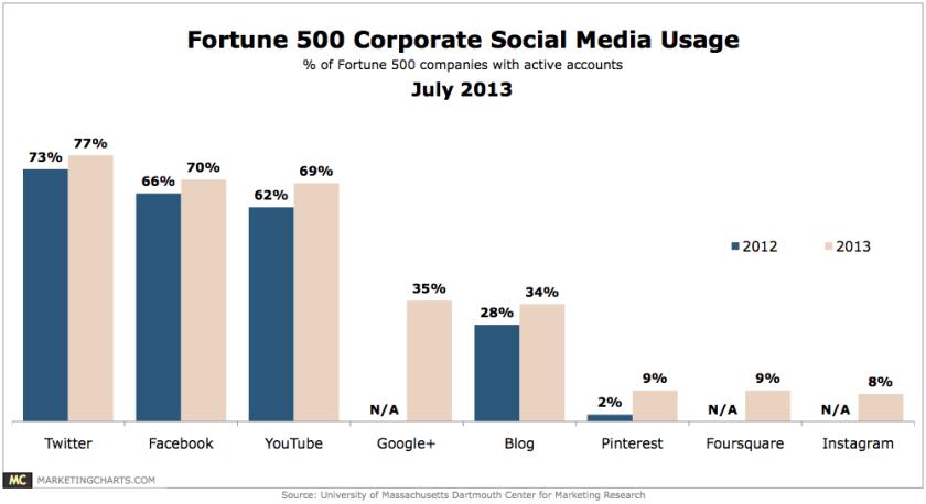 Social Media Einsatz Fortune 500 Juli 2013