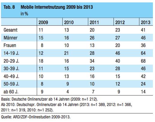 Mobile Internetnutzung Deutschland