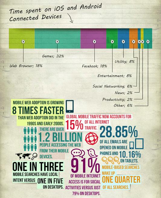 Mobile Statistiken - Zahlen und Fakten 2013